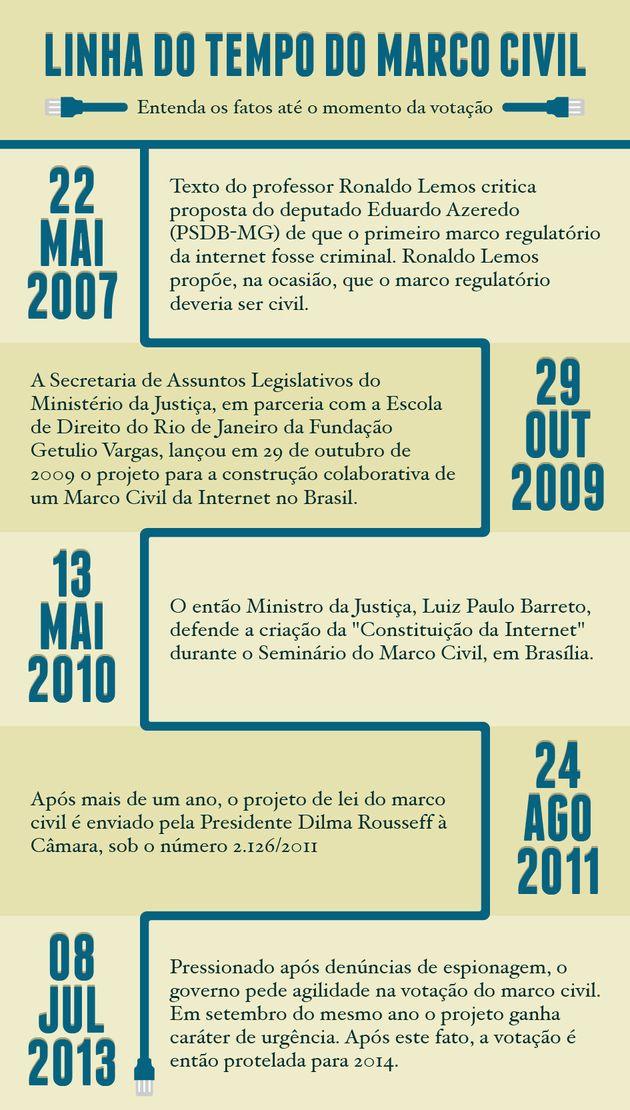 Marco Civil: para Alessandro Molon, PMDB divide Congresso e está ao lado dos