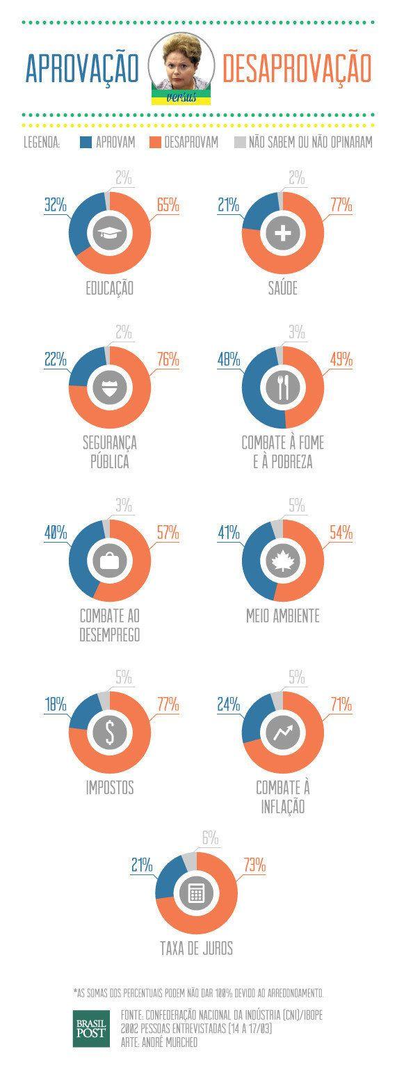 Todas as áreas do governo Dilma têm maior reprovação que aprovação, diz CNI/Ibope