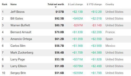 '세계 최고 부자' 아마존 창업자 겸 CEO가 이혼을 발표했다. 재산 분할은 어떻게