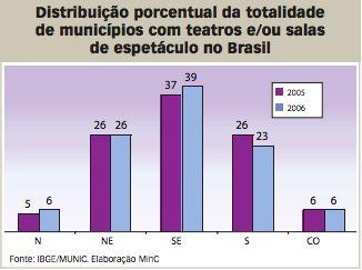 A cultura no Brasil profundo, ouHá cultura no Brasil