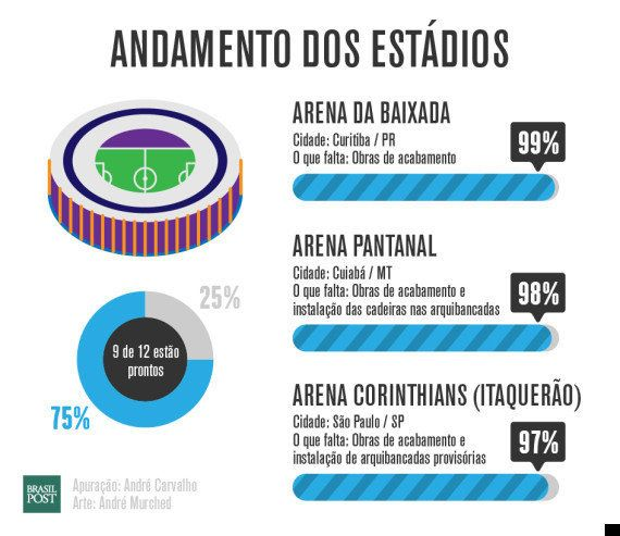 Copa 2014: o que falta a 30 dias do início do