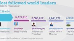 Esta tabela mostra quais líderes mundiais são mais poderosos no