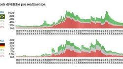 O tsunami de críticas nas redes sociais: 72 mil posts por