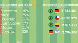 INFOGRÁFICO: Os torcedores só perdoaram Oscar, David Luiz e