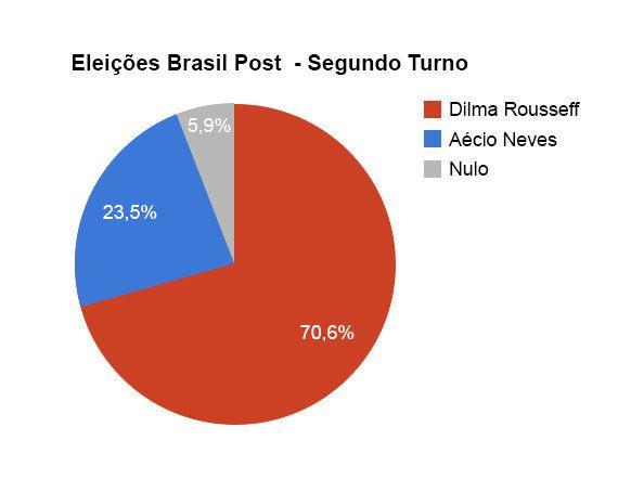 DataPost: resultado da votação no segundo turno para Presidência na nossa