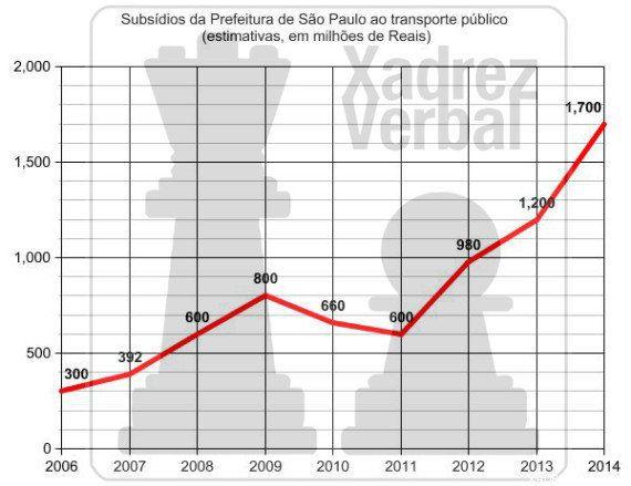 Não é só pelos centavos: aumento da tarifa e a caixa preta do transporte público em São