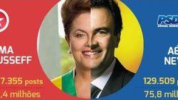 Dilma x Aécio nas redes sociais: corrupção é um problema para ela, vida pessoal para