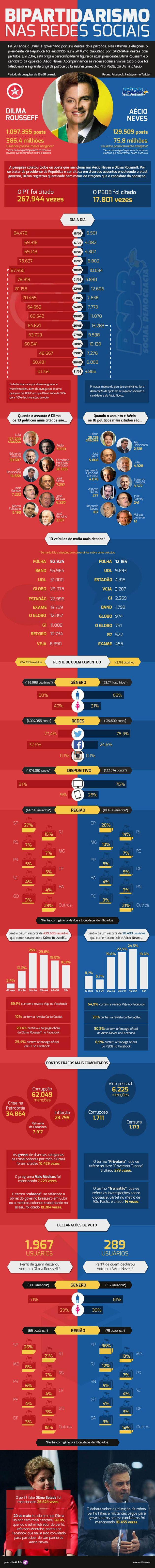 Eleições 2014: infográfico mostra disputa entre Dilma e Aécio nas redes