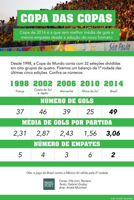 Total de gols da Copa de 2014 faz mundial ter a melhor média em uma primeira rodada desde
