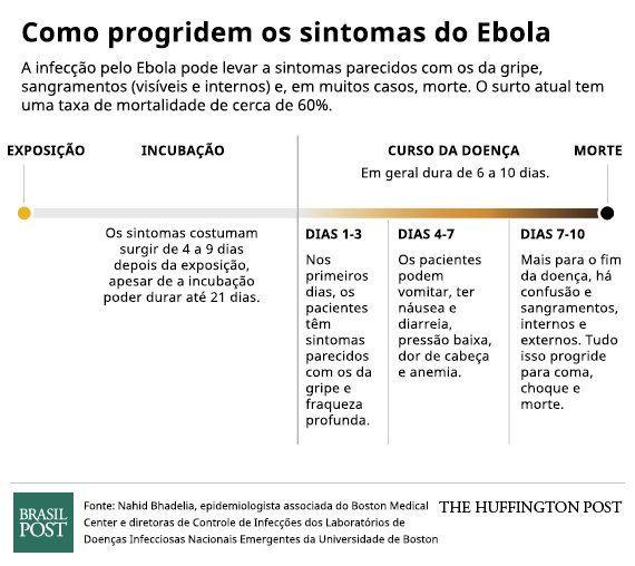 Surto de Ebola: entenda quais são os sintomas da
