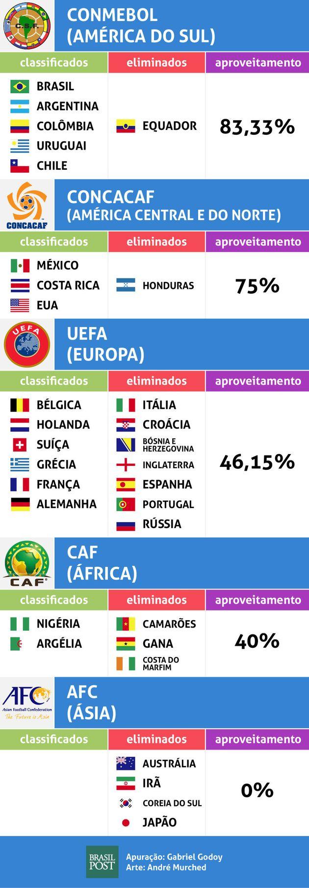 Copa do Mundo (ou das
