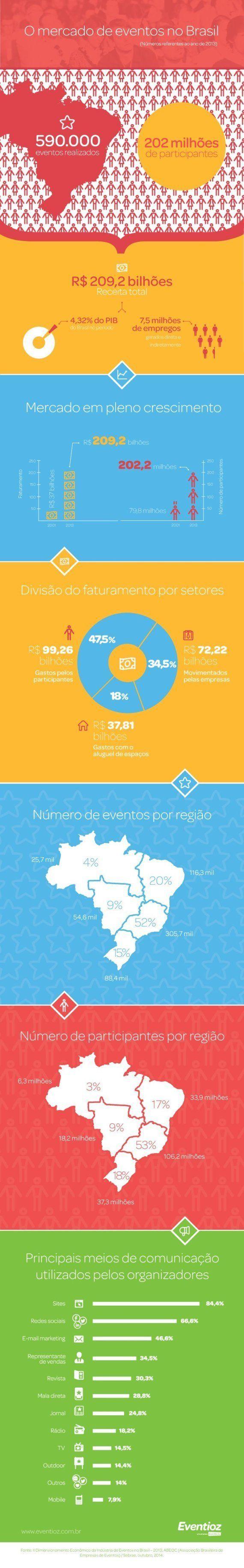 Infográfico: os números da indústria de eventos no