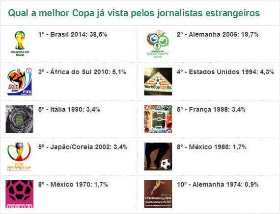 Eleita a melhor pela mídia gringa, Copa de 2014 iguala número de gols do Mundial da África do