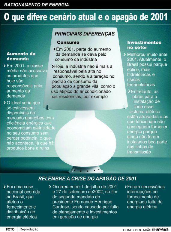 Racionamento de energia pode levar o Brasil à