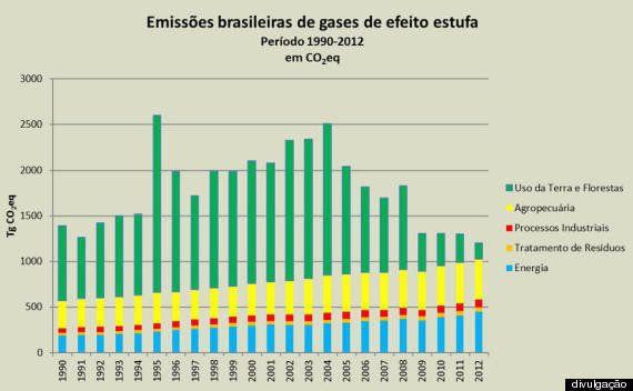 Brasil reduz emissões de CO2 em 41% entre 2005 e 2012, afirma