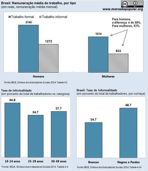 Como a terceirização beneficia negros, mulheres e
