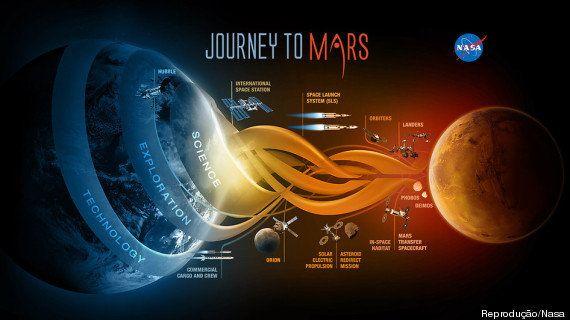 Nasa dá primeiro passo para enviar astronautas a Marte em