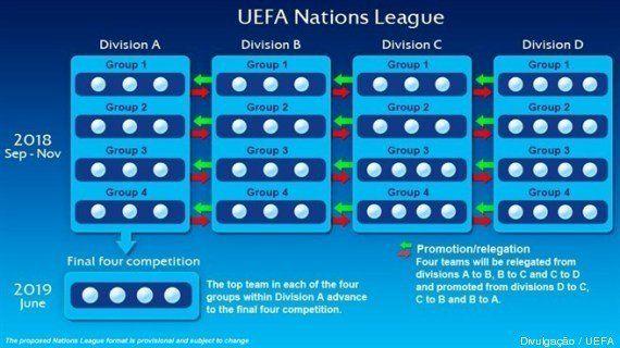 Uefa anuncia a criação de um novo torneio entre seleções, a Liga das