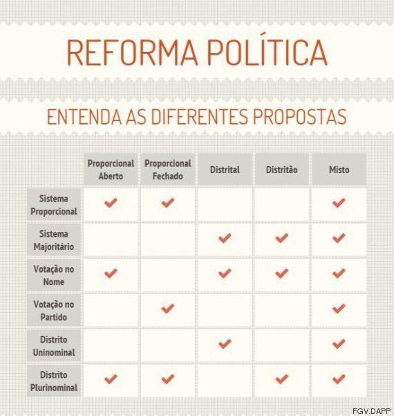 O que é a reforma política? Entenda os principais modelos em
