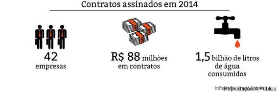 Água destinada a empresas pela Sabesp aumenta 92 vezes em 10