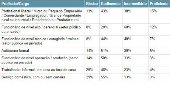 Entender ciências é exceção no Brasil, mostra