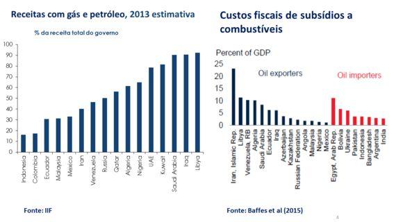 Preços do petróleo diferenciam os