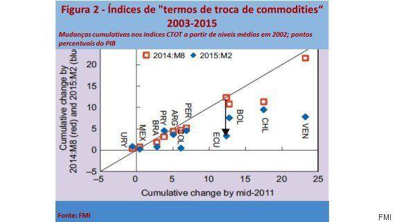 Quão dependentes de commodities são as economias