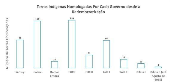 Da indignação seletiva do voto crítico ao crime ambiental de Mariana: a história de um governo