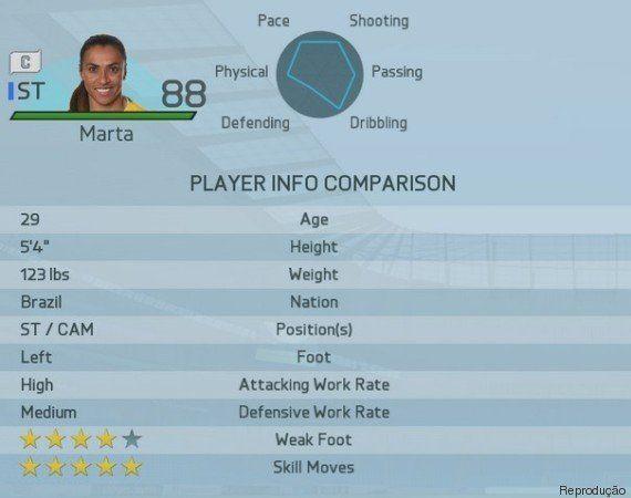 No game FIFA 16, Marta e Neymar têm exatamente a mesma