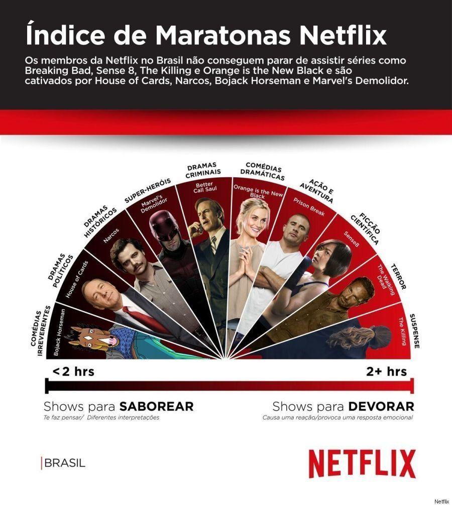 Esta é a lista definitiva do que os brasileiros mais devoram na