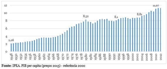 Uma breve história da economia brasileira