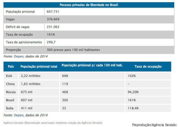 Brasil caminha para ser país com maior número de presos, alerta diretora do