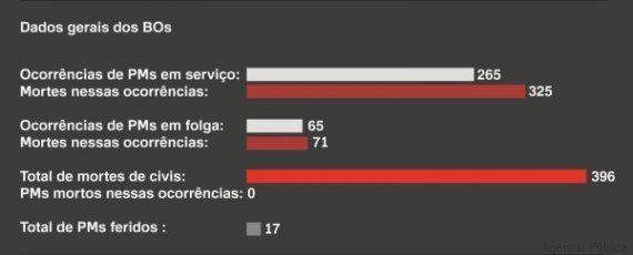 396 mortes pela PM paulista: as histórias por trás dos Boletins de