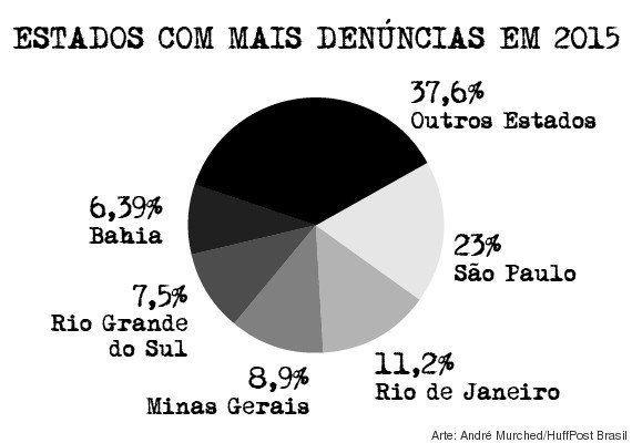 Chegada de refugiados faz xenofobia crescer mais de 600% no Brasil, mas nem 1% dos casos chega à