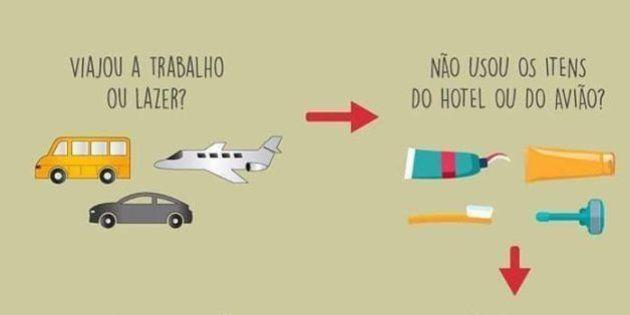 Aquele kit de higiene dado no avião ou no hotel pode ser doado para um morador de