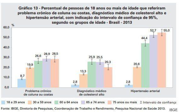 IBGE: Brasileiro assiste mais TV do que faz exercícios, é hipertenso e bebe toda