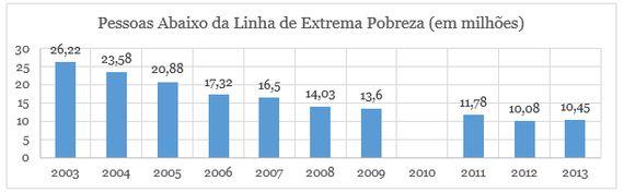Dilma Rousseff, a pior presidente da Nova