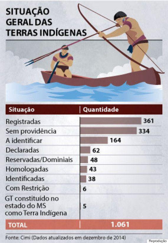 Relatório do Cimi mostra que casos de violência com indígenas aumentaram 131% no