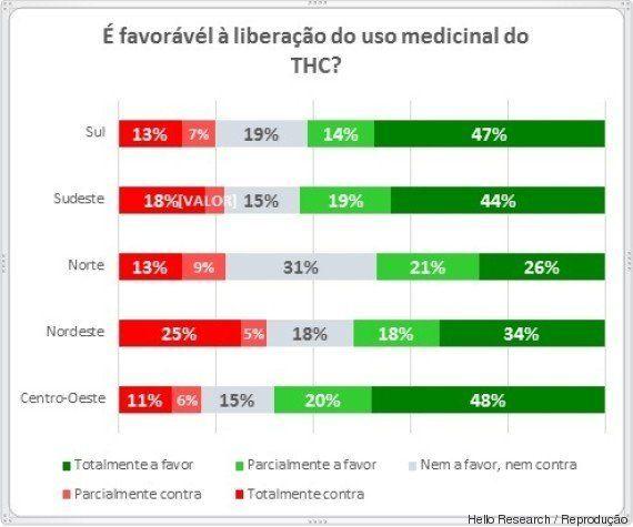59% dos brasileiros são favoráveis ao uso medicinal da maconha, aponta