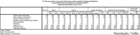 The Intercept diz que Folha manipulou pesquisa para favorecer