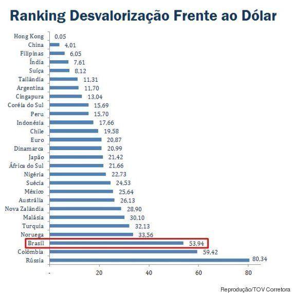 Real foi a terceira moeda que mais se desvalorizou frente ao dólar, diz
