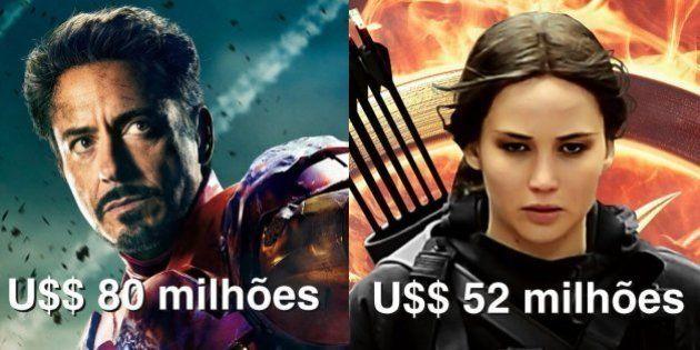 Na lista dos mais bem pagos de Hollywood, atrizes ainda ficam para