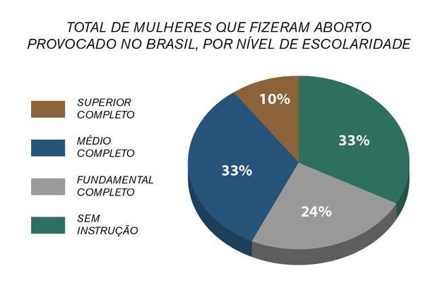 Veja onde se faz mais aborto no Brasil, de acordo com o