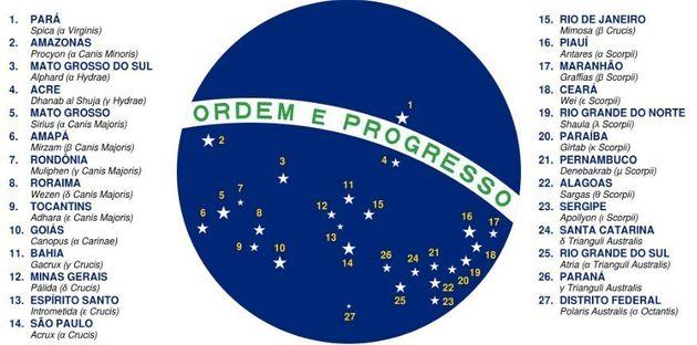 Logo do governo de Michel Temer usa bandeira da época da