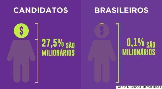 Capitais brasileiras têm mais milionários que mulheres na disputa por