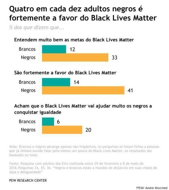 6 verdades surpreendentes sobre a visão de negros e brancos em relação à igualdade