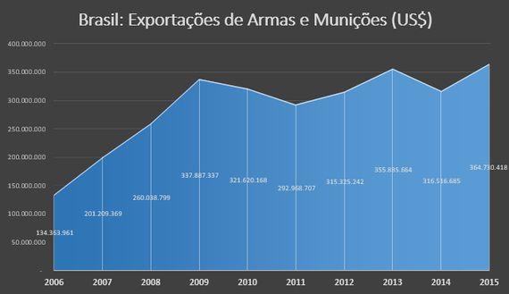 A falta de transparência na política contra armas custa