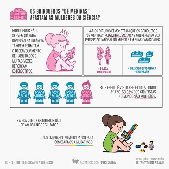 5 coisas que você precisa saber sobre igualdade de gênero na