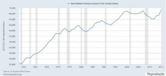 O que esperar da política econômica de Donald