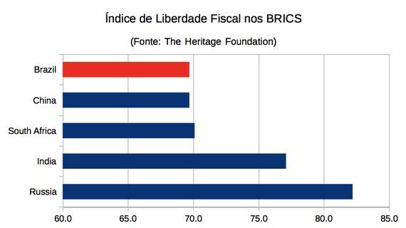 Não a mais impostos: Por que o Brasil deve desobedecer às recomendações do
